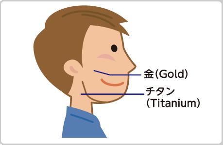 歯科の発明品